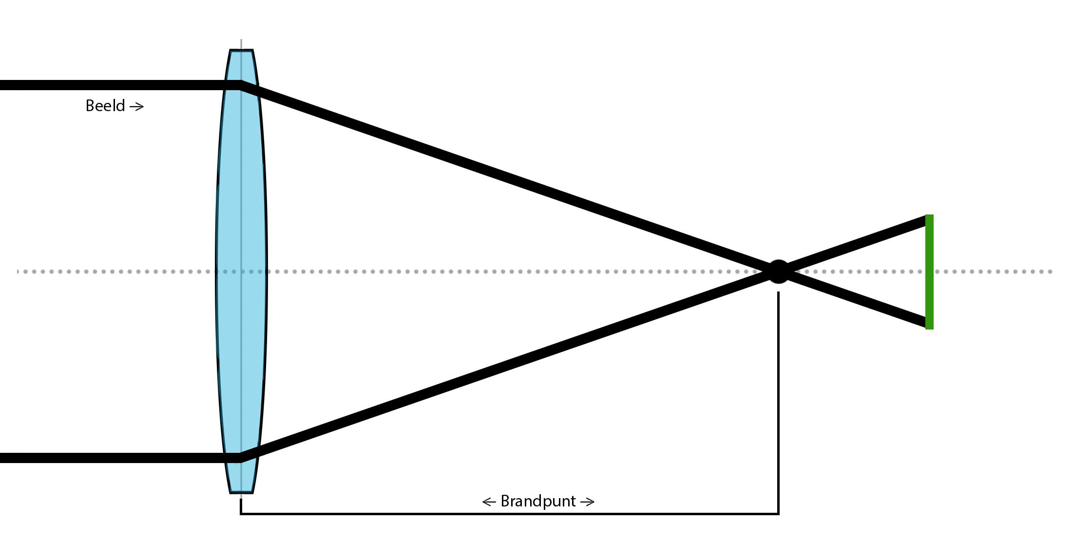 Een schematische voorstelling van een brandpunt