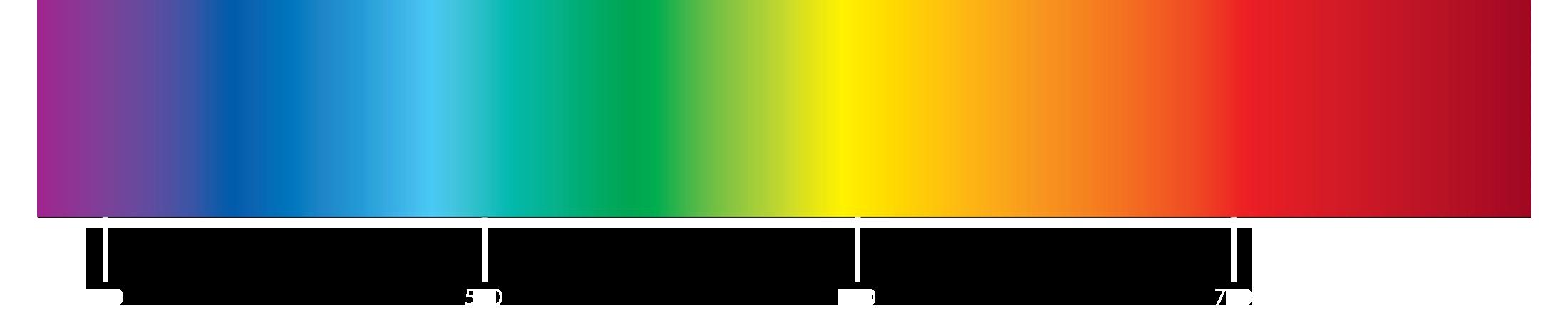 Het kleurenspectrum