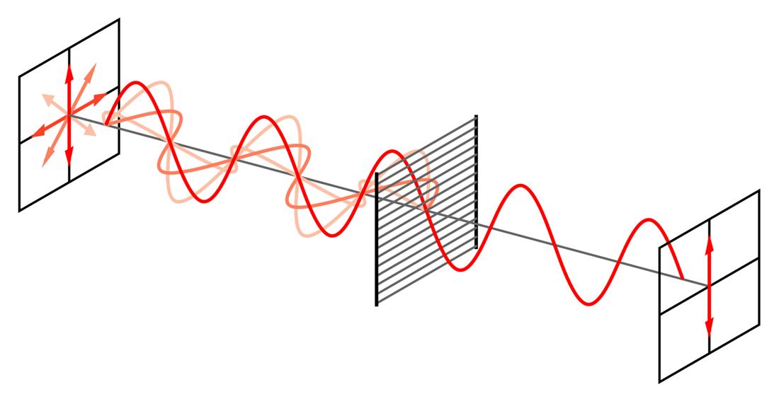 De werking van een polarisatiefilter