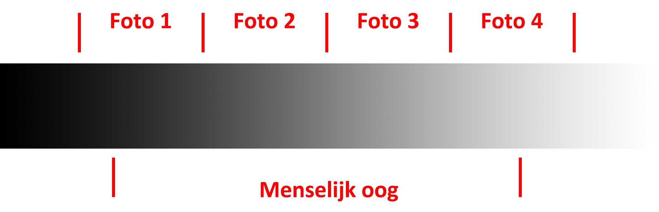 Dynamisch verschil tussen menselijk oog en een camera met 3 hdr-opnames
