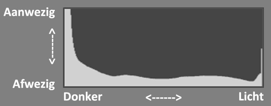 De manier waarop een histogram werkt