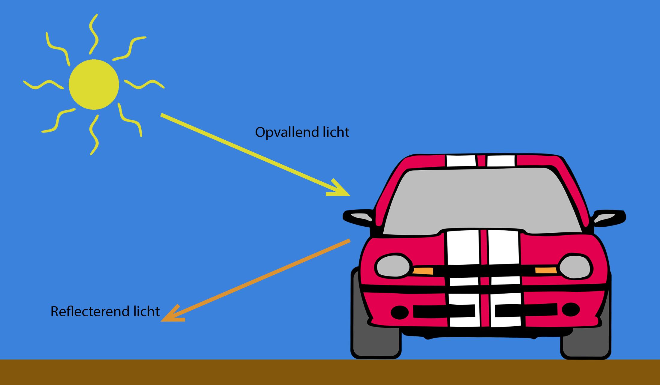Een schema met het verschil tussen opvallend en reflecterend licht