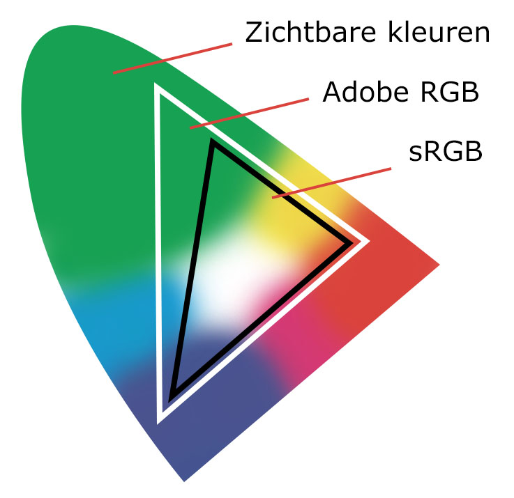 sRGB, AdobeRGB en CMYK kleurprofielen